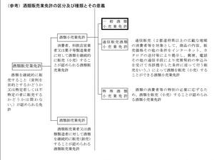 酒類販売免許の区分及び種類とその意義