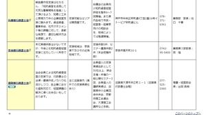 知的資産経営報告書作成支援機関一覧