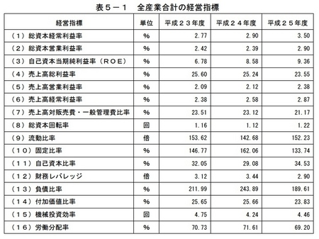 平成26年中小企業実態基本調査(速報)の概況 全産業合計の経営指標