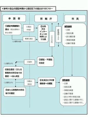 NPO法人設立フロー.jpg